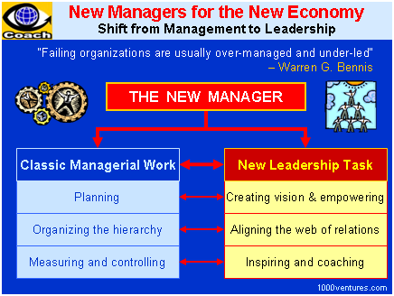 Leadership and management differences pdf to excel